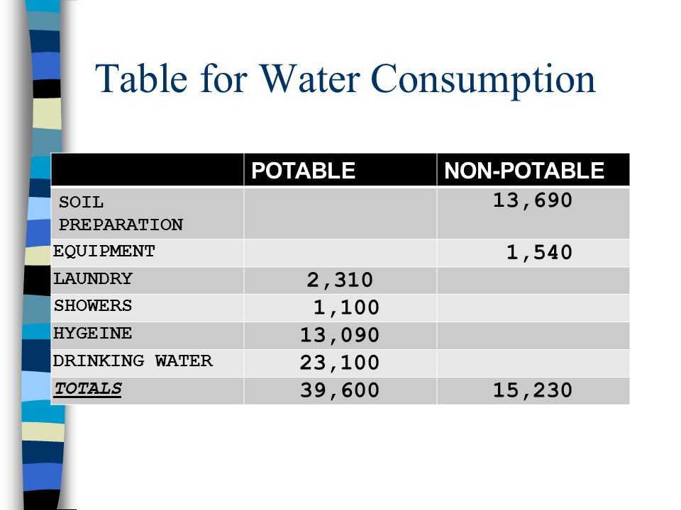 Table for Water Consumption