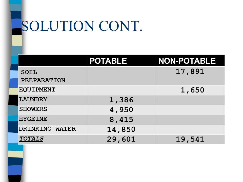 SOLUTION CONT. POTABLE NON-POTABLE 17,891 1,650 1,386 4,950 8,415