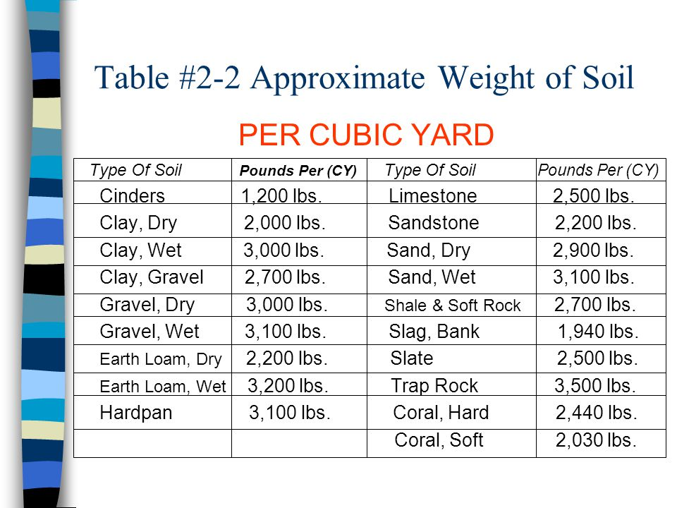 Table #2-2 Approximate Weight of Soil