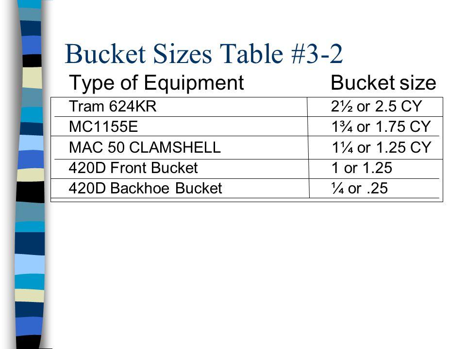 Bucket Sizes Table #3-2 Type of Equipment Bucket size
