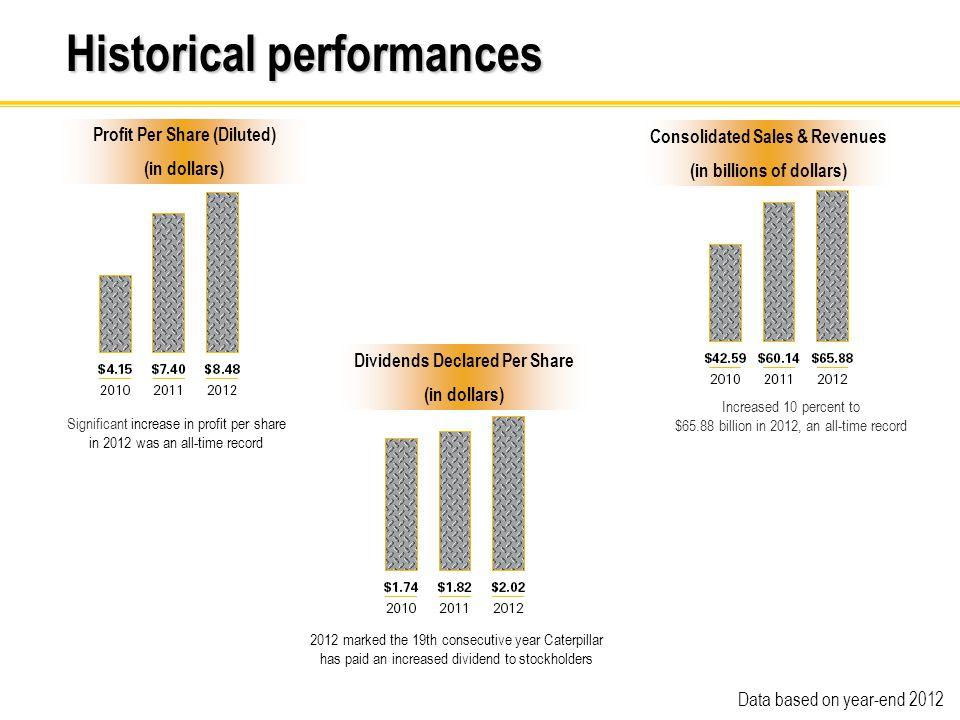 Historical performances