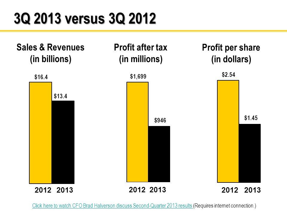 3Q 2013 versus 3Q 2012 2012 2013 2012 2013 2012 2013 Sales & Revenues