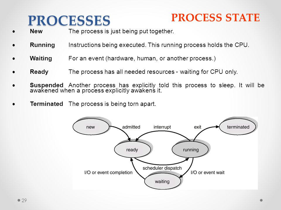 PROCESSES PROCESS STATE New The process is just being put together.
