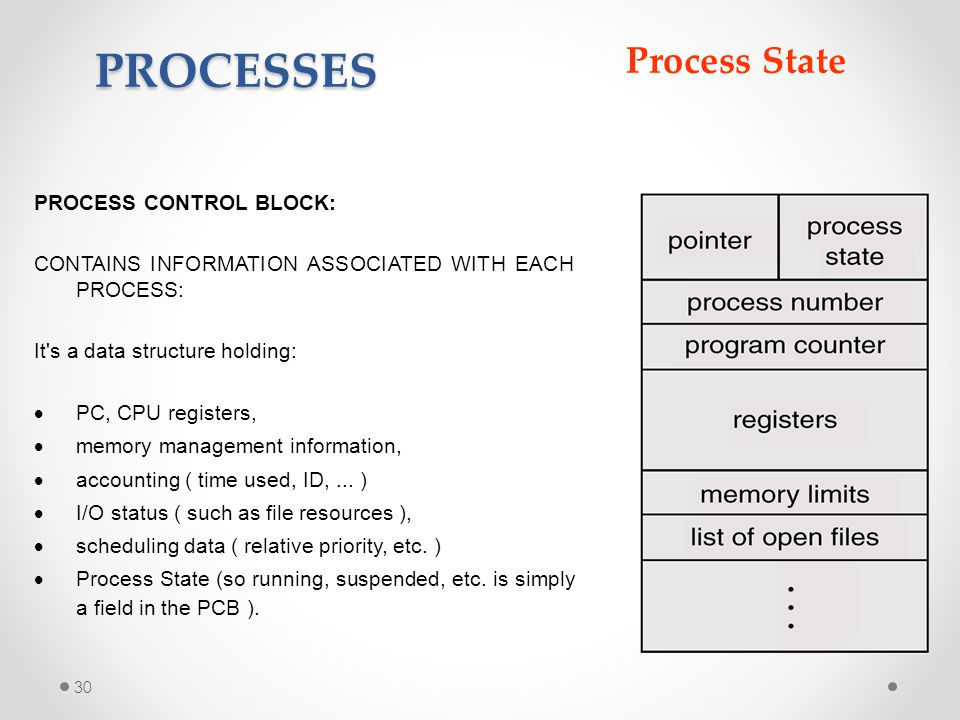 PROCESSES Process State PROCESS CONTROL BLOCK: