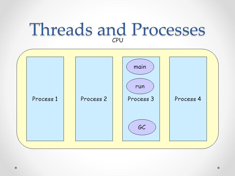 Threads and Processes CPU Process 1 Process 2 Process 3 Process 4 main