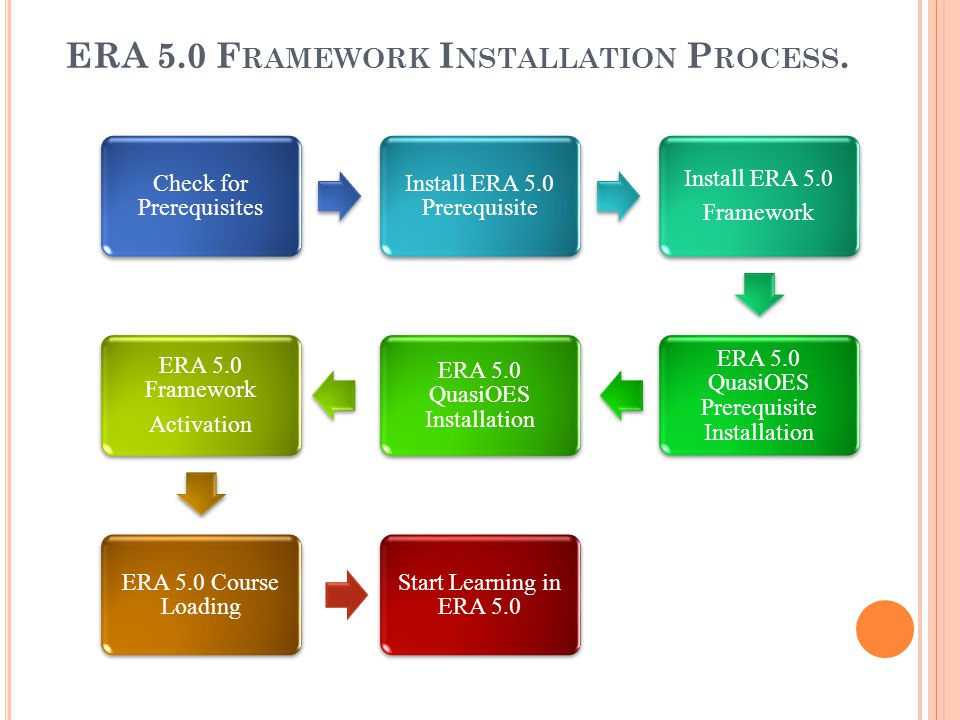 ERA 5.0 Framework Installation Process.