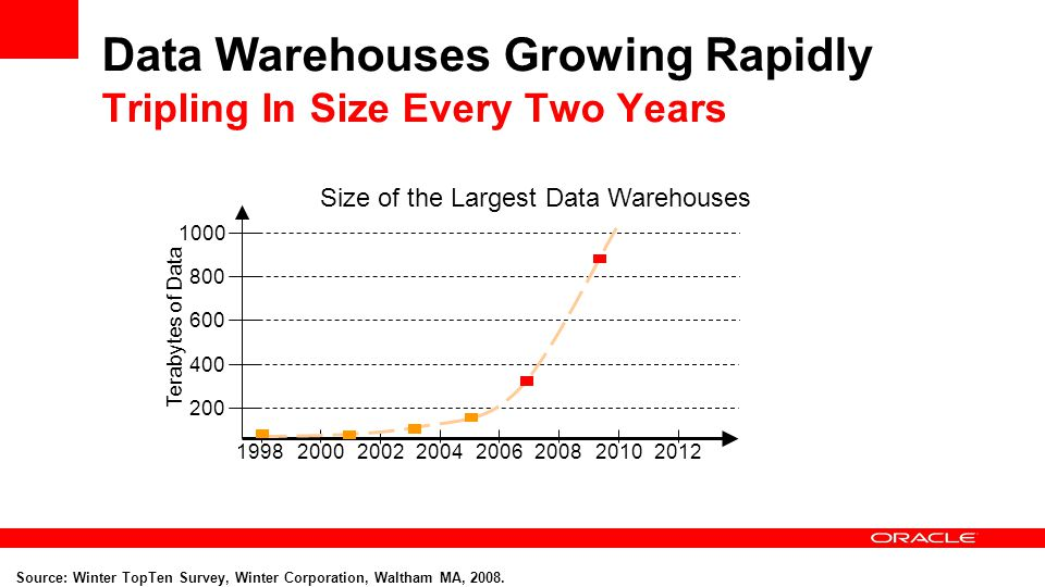 Data Warehouses Growing Rapidly Tripling In Size Every Two Years
