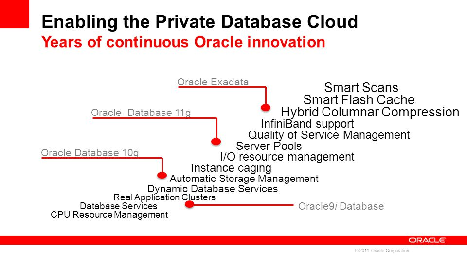 Enabling the Private Database Cloud Years of continuous Oracle innovation