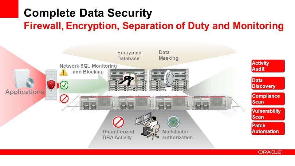 Network SQL Monitoring and Blocking