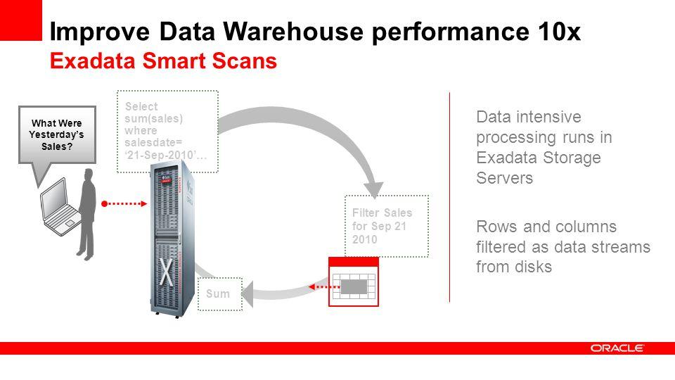Improve Data Warehouse performance 10x Exadata Smart Scans