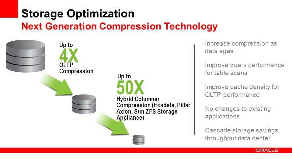 Storage Optimization Next Generation Compression Technology