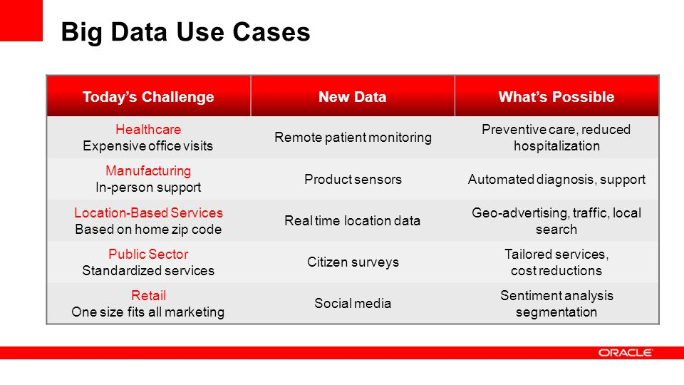 Big Data Use Cases Today's Challenge New Data What's Possible