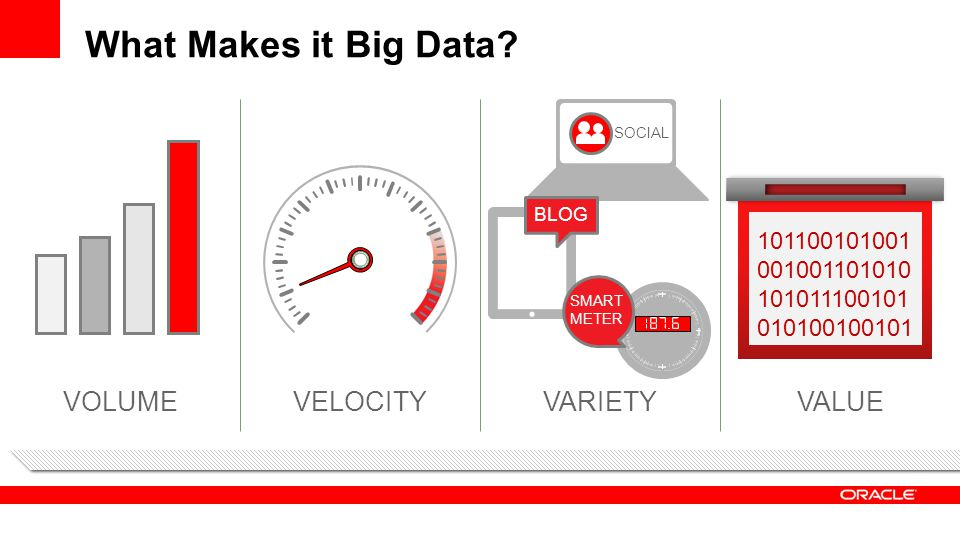 What Makes it Big Data VOLUME VELOCITY VARIETY VALUE