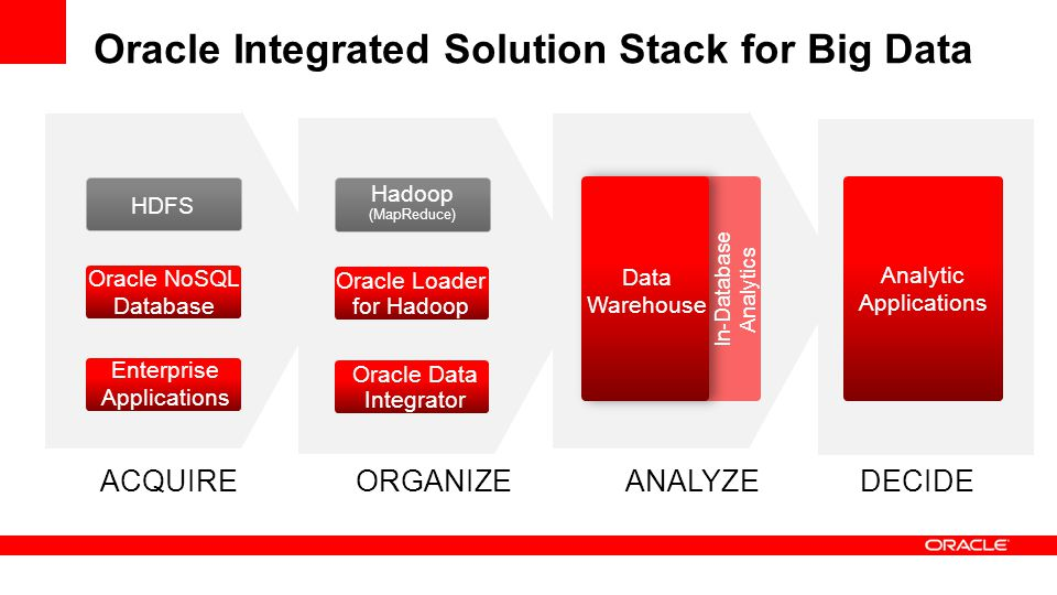Oracle Integrated Solution Stack for Big Data