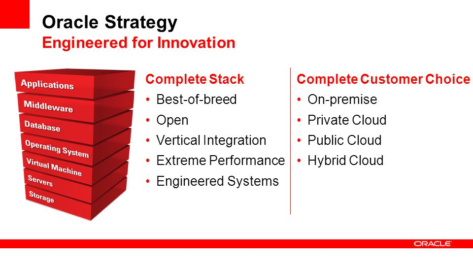 Oracle Strategy Engineered for Innovation