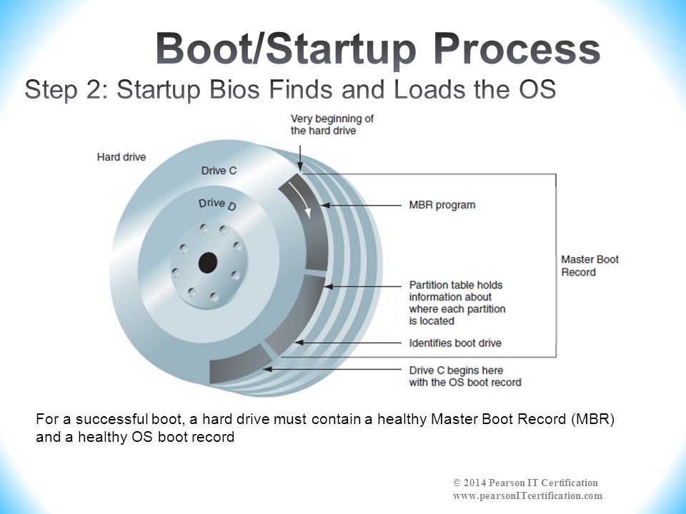 Boot/Startup Process Step 2: Startup Bios Finds and Loads the OS