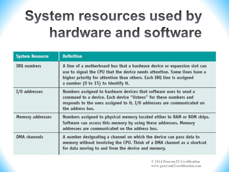 System resources used by hardware and software