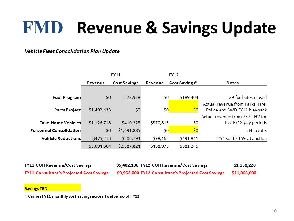 FMD Revenue & Savings Update