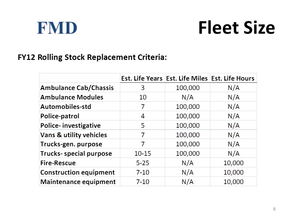 FMD Fleet Size FY12 Rolling Stock Replacement Criteria:
