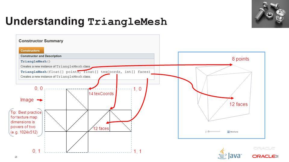 Understanding TriangleMesh