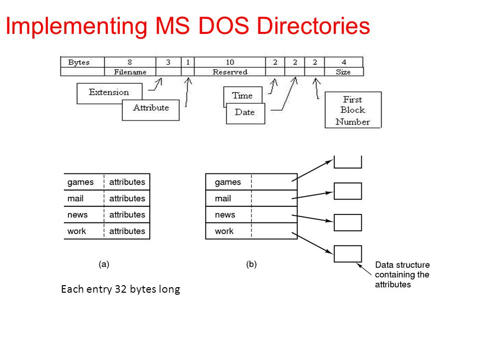 Implementing MS DOS Directories