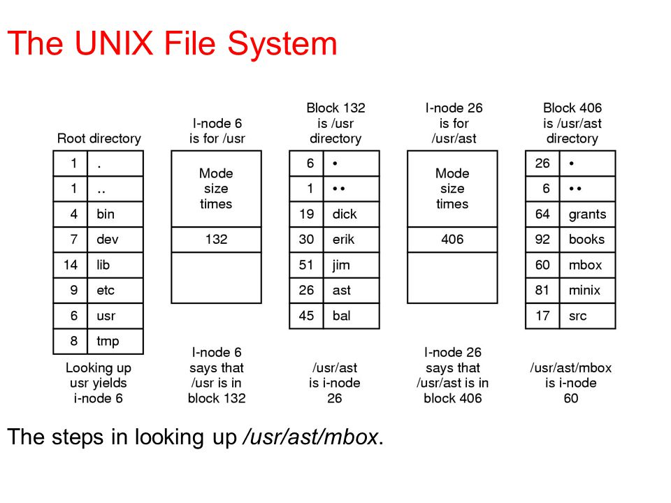 The UNIX File System The steps in looking up /usr/ast/mbox.