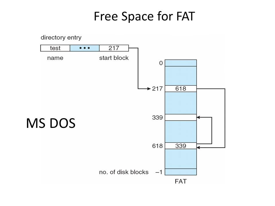Free Space for FAT MS DOS