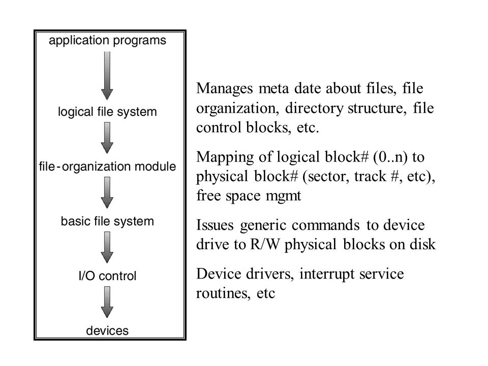 Manages meta date about files, file organization, directory structure, file control blocks, etc.