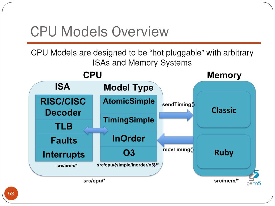 CPU Models Overview