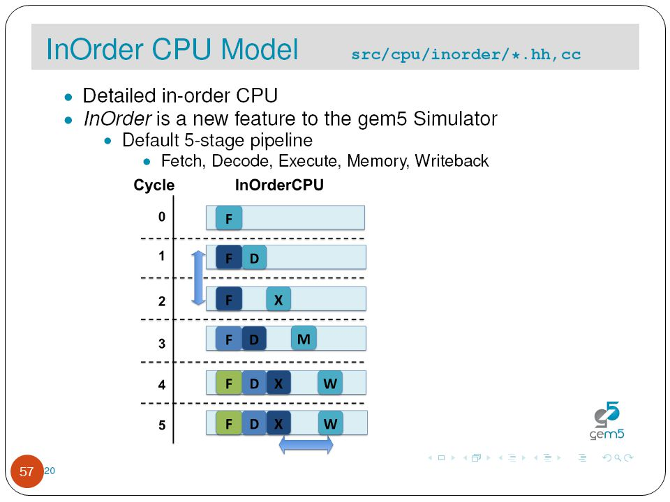 Inside Gem5---CPU Model