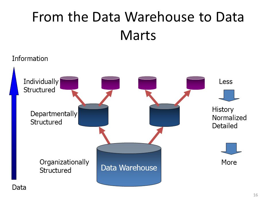 From the Data Warehouse to Data Marts