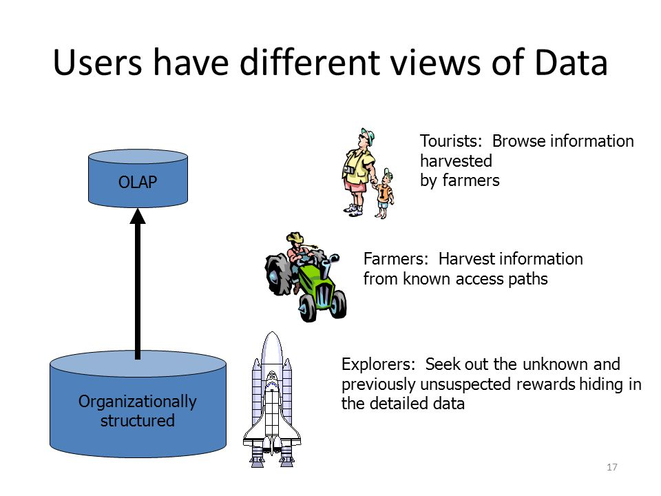 Users have different views of Data