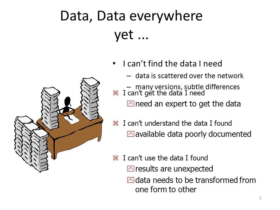 Data, Data everywhere yet ...