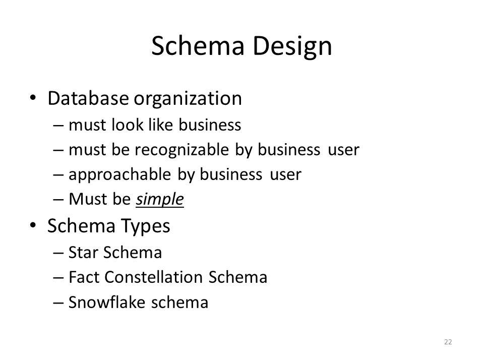 Schema Design Database organization Schema Types