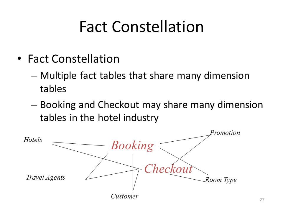 Fact Constellation Fact Constellation Booking Checkout