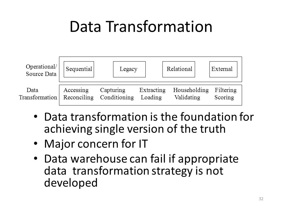 Data Transformation Operational/ Source Data. Sequential. Legacy. Relational. External. Data.