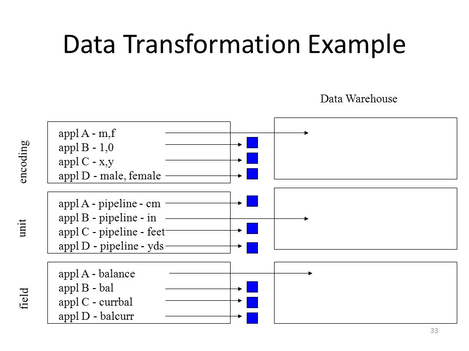 Data Transformation Example
