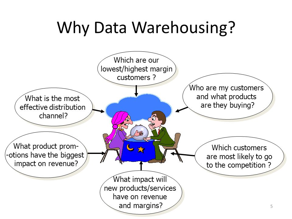 Why Data Warehousing Which are our lowest/highest margin customers