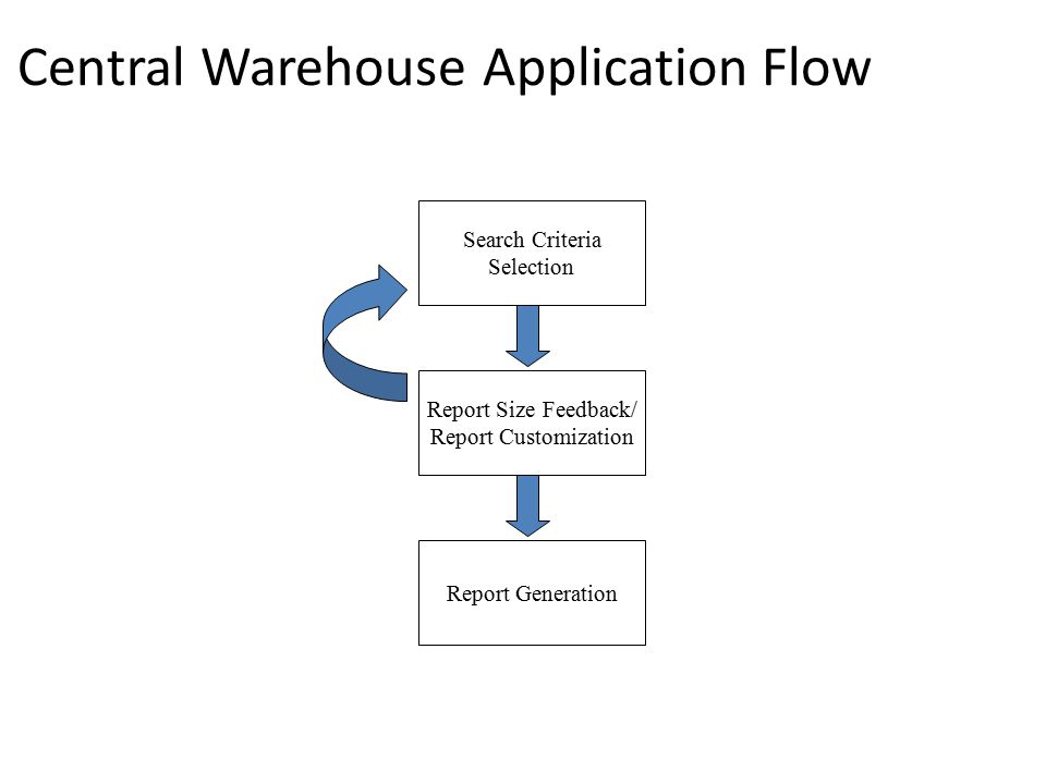 Central Warehouse Application Flow