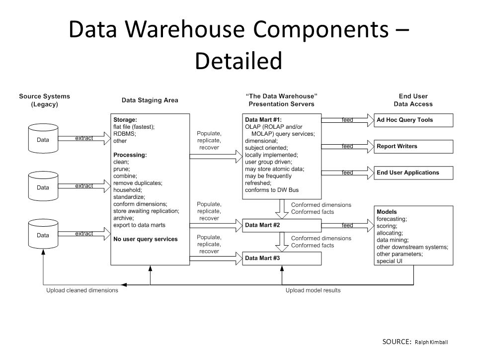 Data Warehouse Components – Detailed