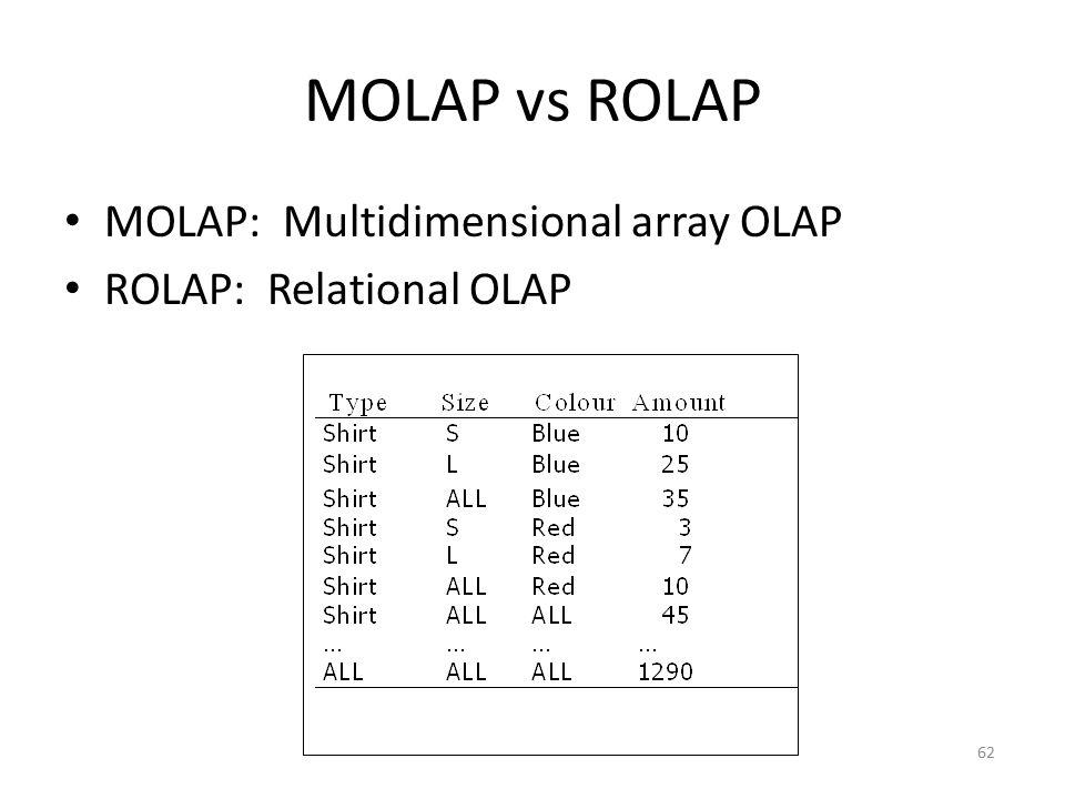 MOLAP vs ROLAP MOLAP: Multidimensional array OLAP