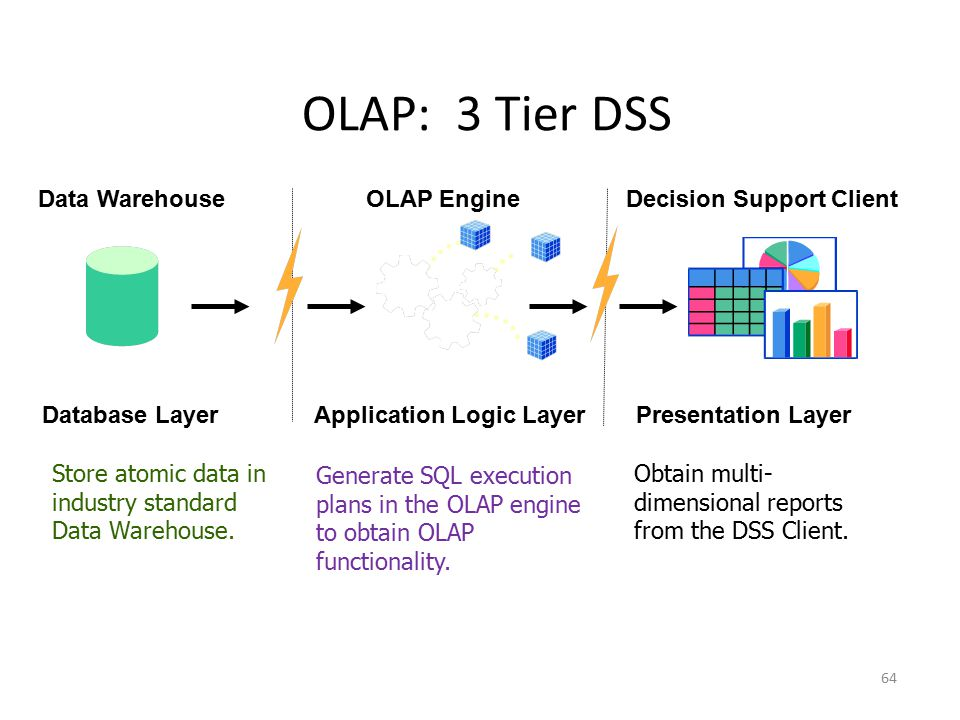 OLAP: 3 Tier DSS Data Warehouse Database Layer