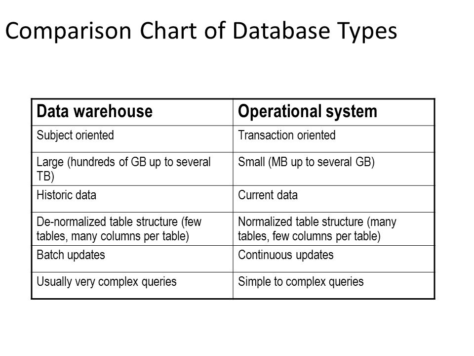 Comparison Chart of Database Types