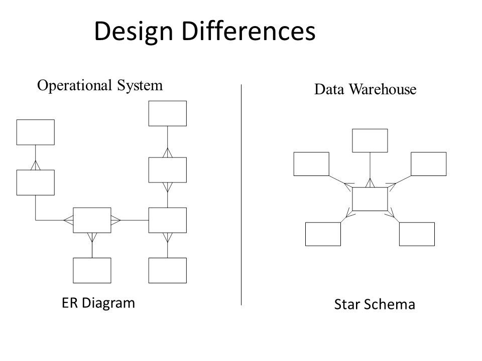 Design Differences Operational System Data Warehouse ER Diagram