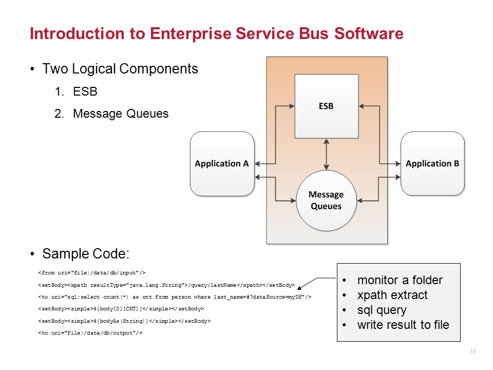 Introduction to Enterprise Service Bus Software