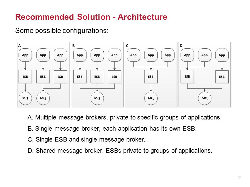 Recommended Solution - Architecture