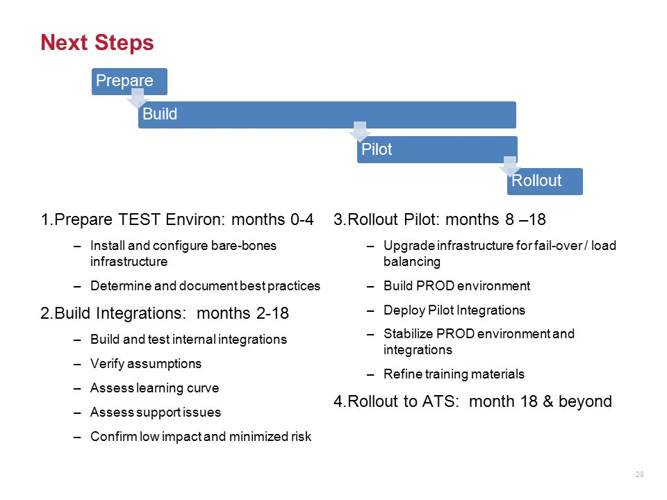 Next Steps 1.Prepare TEST Environ: months 0-4