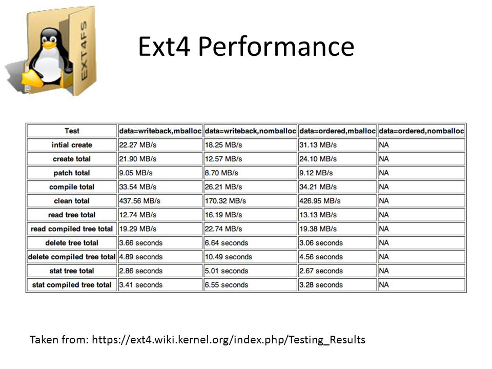 Ext4 Performance Taken from: https://ext4.wiki.kernel.org/index.php/Testing_Results