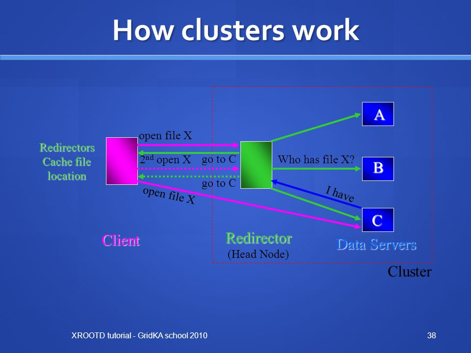 How clusters work A B C Redirector Client Data Servers Cluster