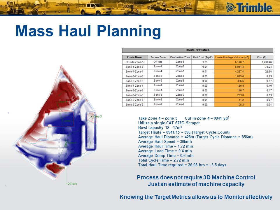 Mass Haul Planning Process does not require 3D Machine Control